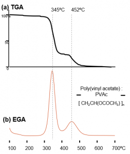 Chromatogramme für TGA & EGA