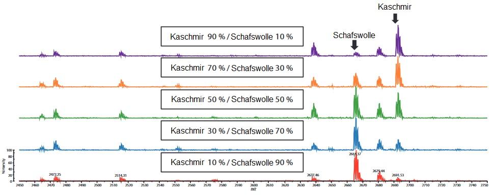 Tierhaare-Chromatogramm02