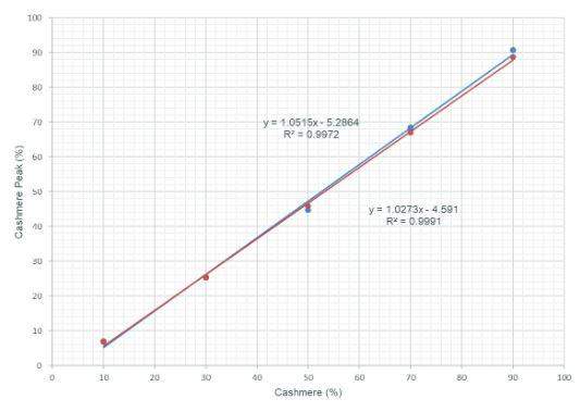 Tierhaare-Chromatogramm03