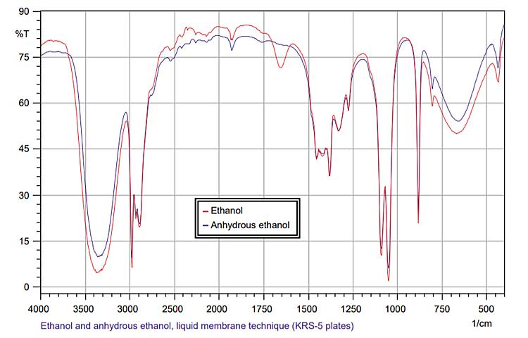 ethanol_ftir_data