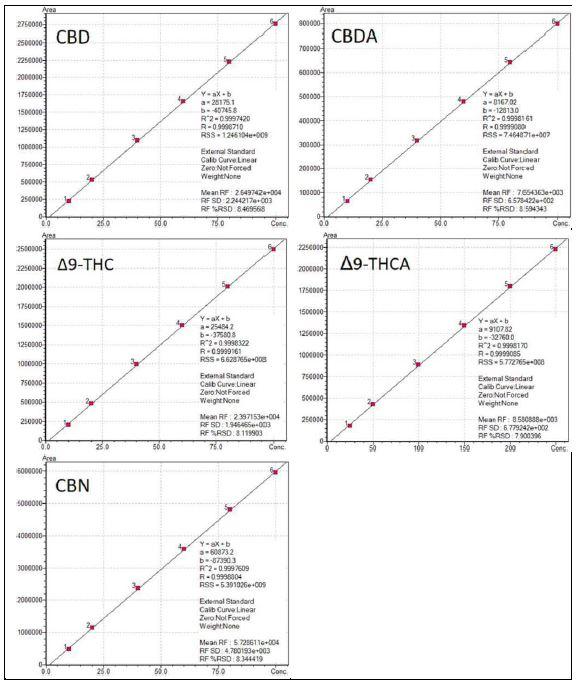 Cannabis_DAB-Methode01