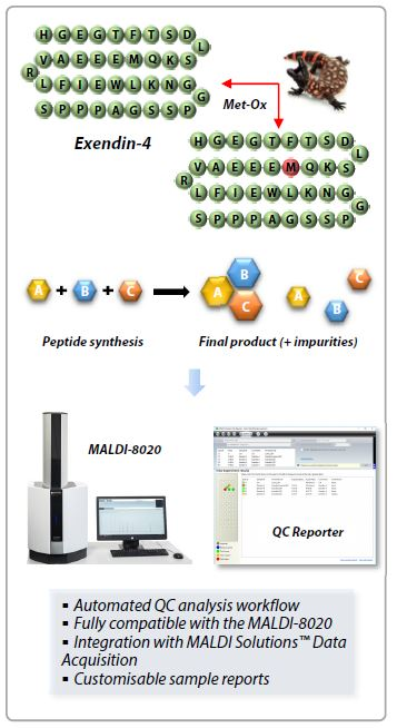 synthetische-Peptide_01