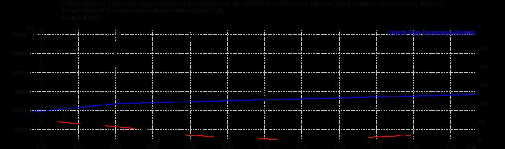 Laktose_Chromatogramm
