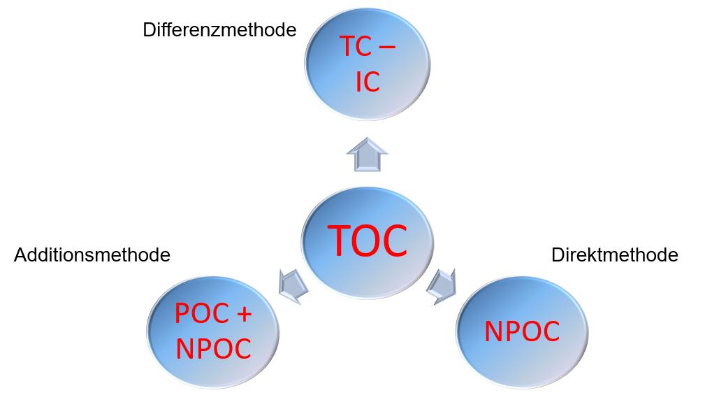 Bestimmungsmethoden-TOC