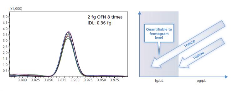 GCMS-TQ8050NX_Chromatogramm